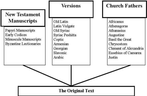 New Testament Textual Criticism Press