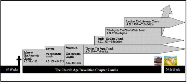 Seven Ages of the Church http://www.truthnet.org/Christianity/revelation/Revelation2/