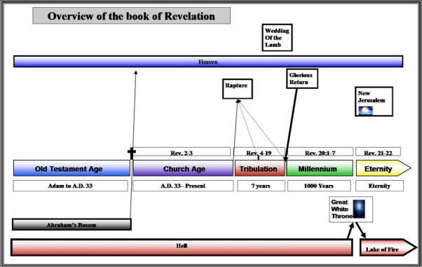 Revelation chapter 4 ccuart Images