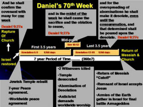 Israel Restored Amp The Third Jewish Temple Rebuilt