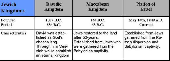 Image result for God will restore the land of Israel