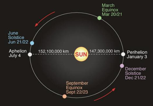 Solar Year Calendar : The timing of feasts israel