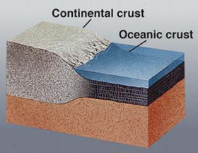 Crust of the earth