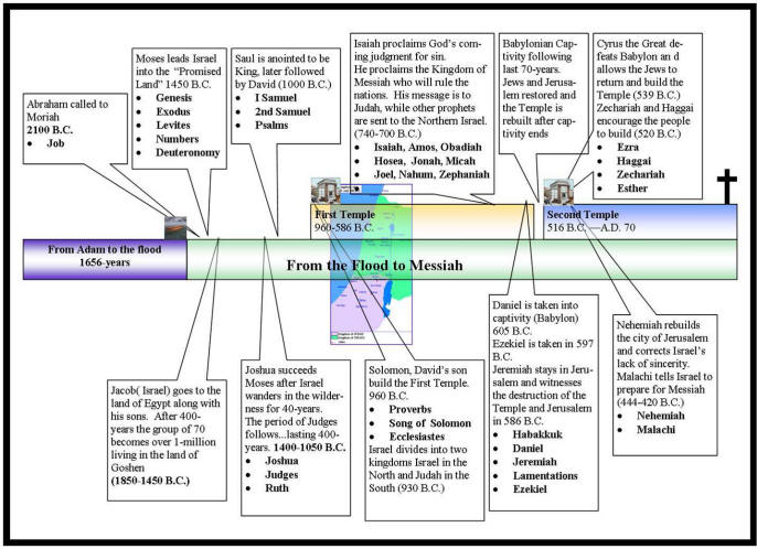 Isaiah The Prophet Timeline The Timeline of Isaiah
