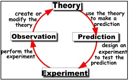 Scientific-Method1
