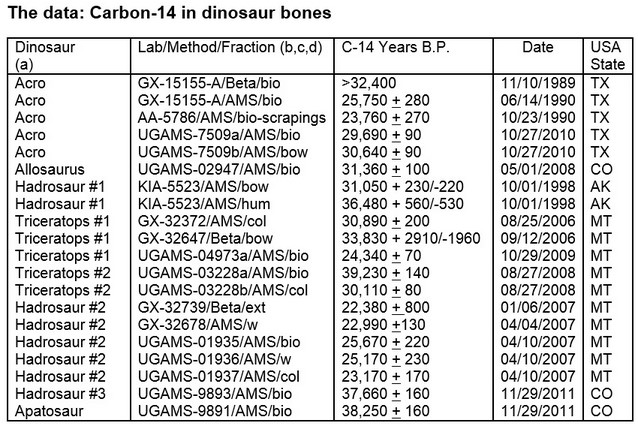 Carbon-Dating-Dinosaurs