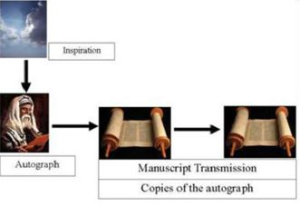 Bible-Autographs-Manuscript-Transmission