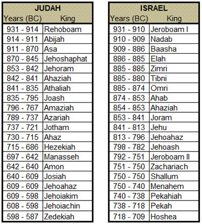 Kings_of_Israel_Judah